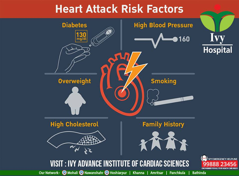 The risk of heart attack increases when you are overweight